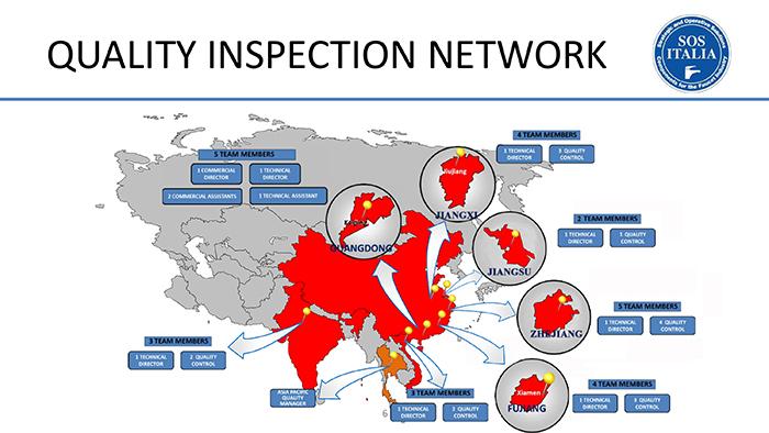 Quality inspection network SOSITALIA